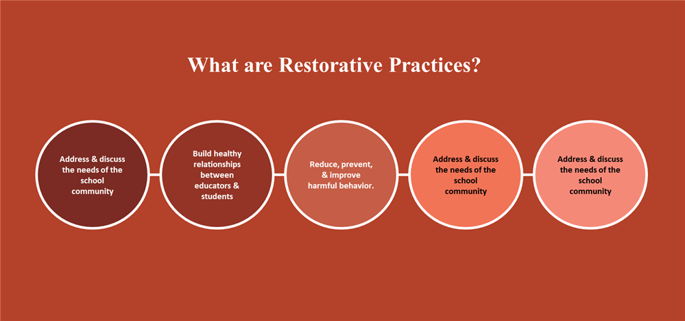 Restorative Practices Graphic showing the 5-circles of various restorative practices